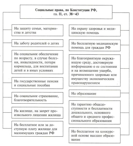 Принципы права социального обеспечения контрольная работа 3184