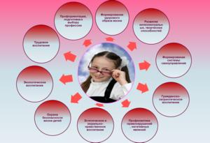 Современные модели воспитательной работы как девушке устроиться на работу
