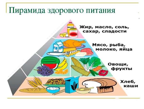 Законы здорового питания | Консультация (младшая группа) по теме: |  Образовательная социальная сеть