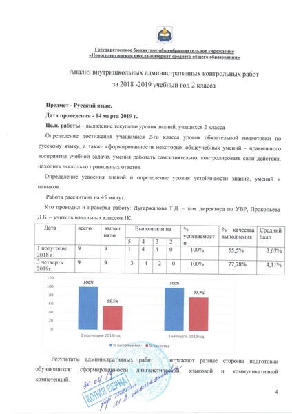 Анализ стартовых контрольных работ по русскому языку 4263