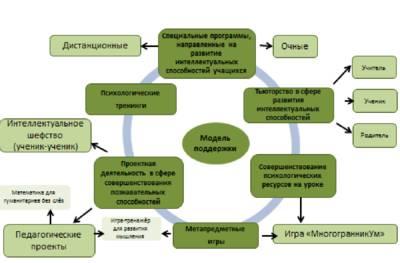 Модели работы с одаренными детьми в образовательном учреждении модели онлайн славгород