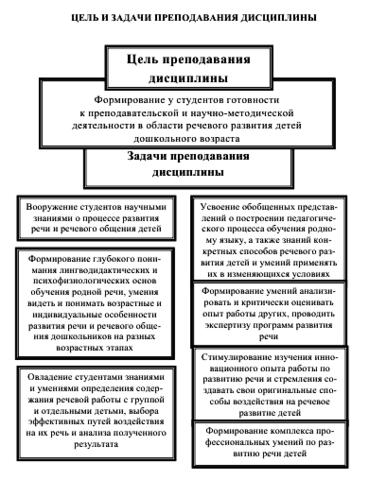 Методики развития речи детей